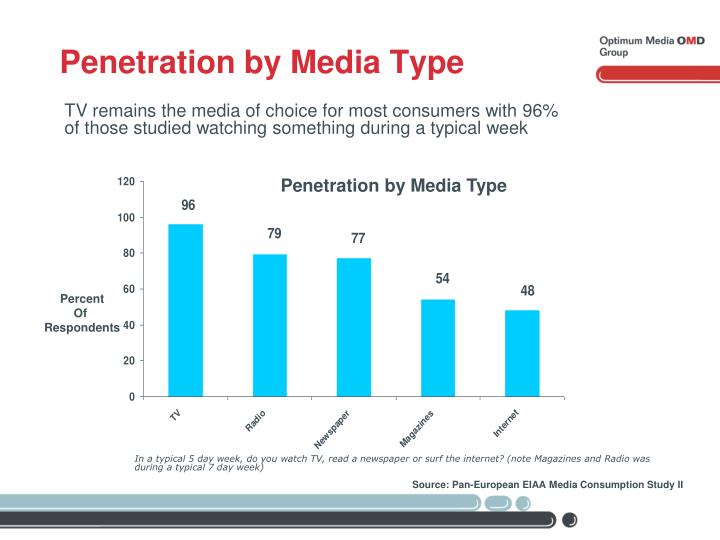Penetration by Media Type