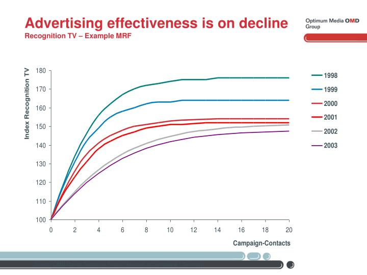 Advertising effectiveness is on decline