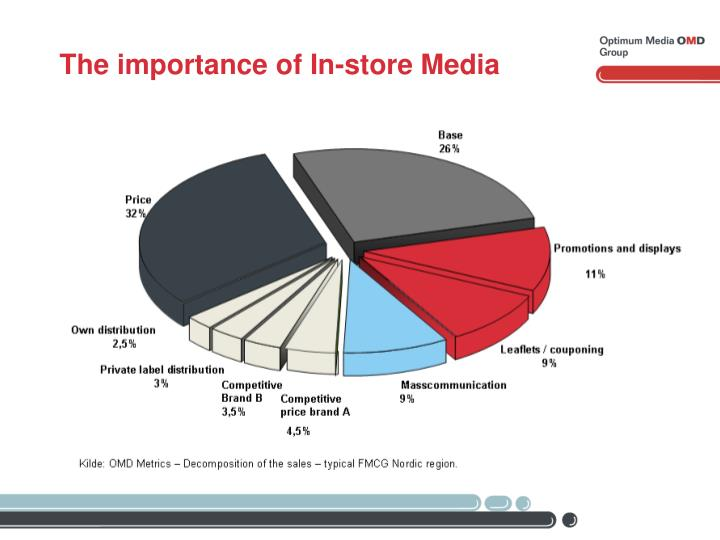 The importance of In-store Media