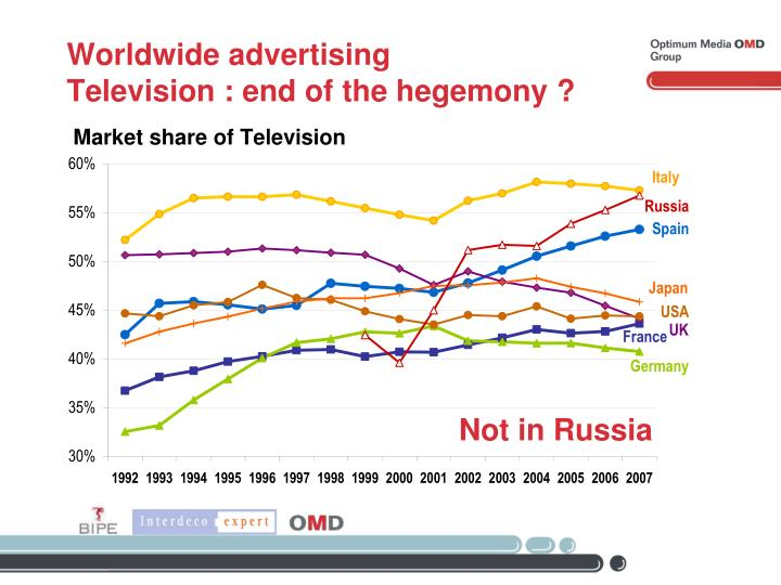 Worldwide advertising
