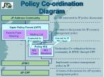policy co ordination diagram
