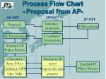 process flow chart proposal from ap