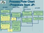 process flow chart proposals from jp