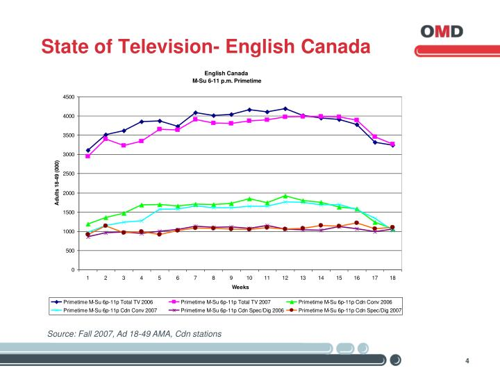 State of Television- English Canada