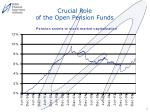 crucial role of the open pension funds