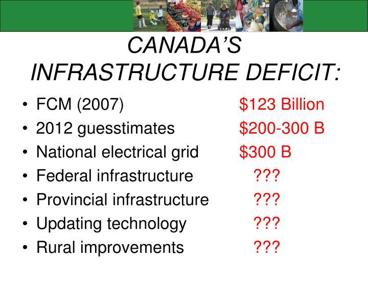 CANADA'S INFRASTRUCTURE DEFICIT: