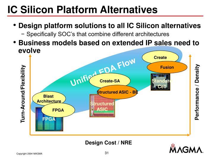 IC Silicon Platform Alternatives