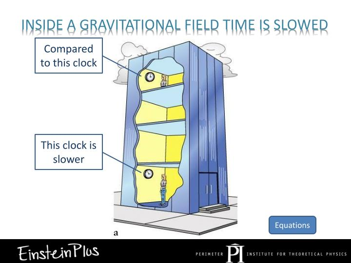 Inside a gravitational field time is slowed