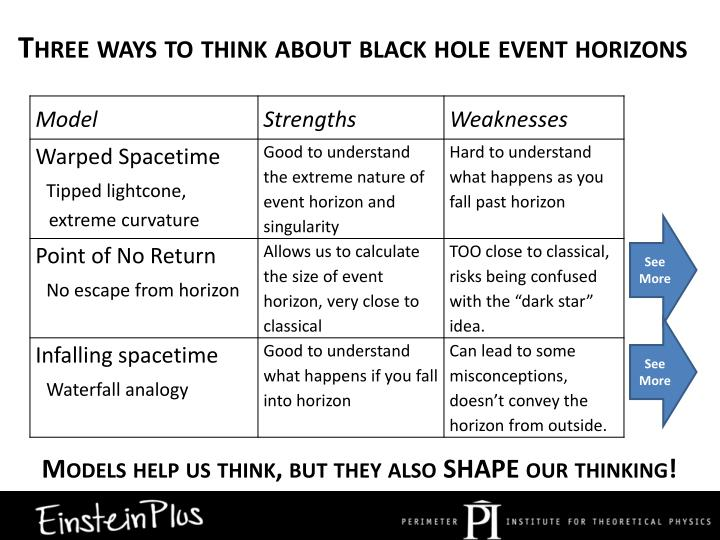 Three ways to think about black hole event horizons