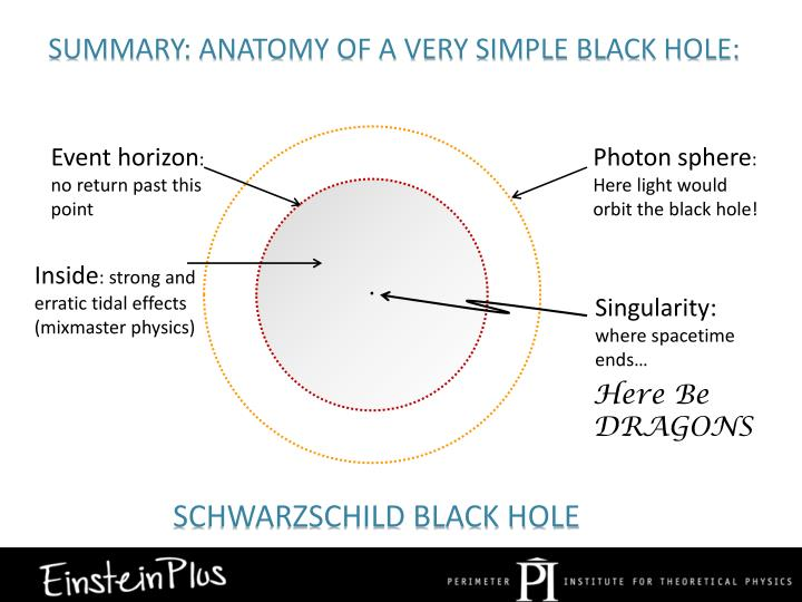 Summary: Anatomy of a very simple black hole: