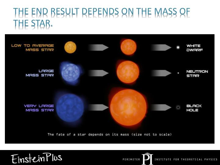 The end result depends on the mass of the star.