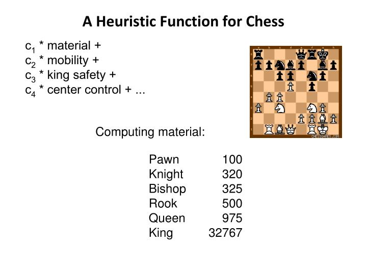 A Heuristic Function for Chess