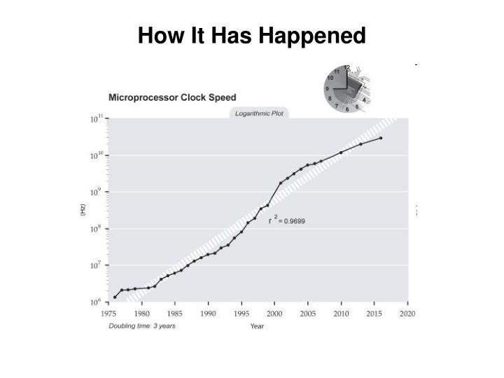 How It Has Happened