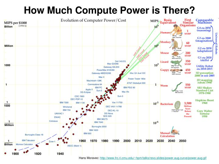 How Much Compute Power is There?