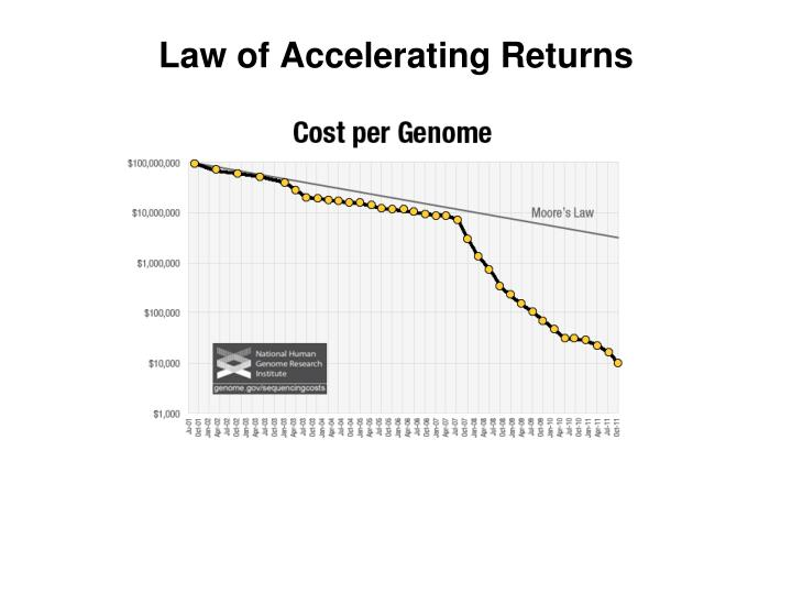 Law of Accelerating Returns