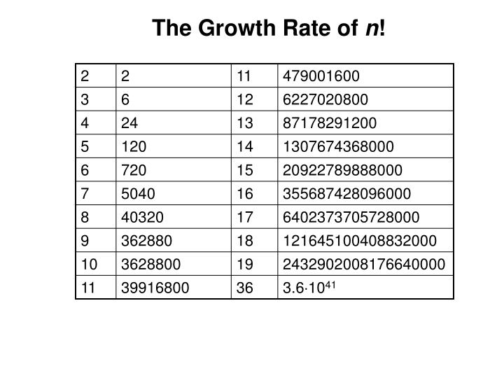 The Growth Rate of