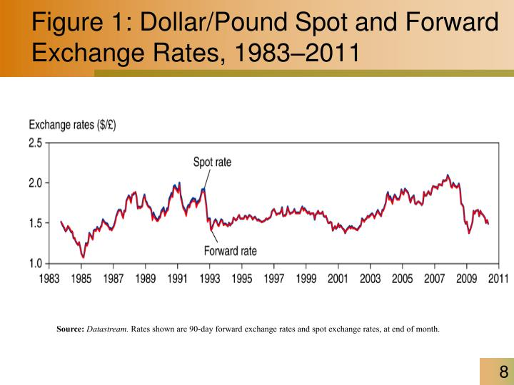 Figure 1: Dollar/Pound Spot and Forward Exchange Rates, 1983–2011