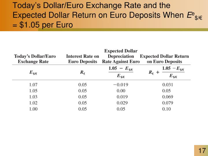 Today's Dollar/Euro Exchange Rate and the Expected Dollar Return on Euro Deposits When