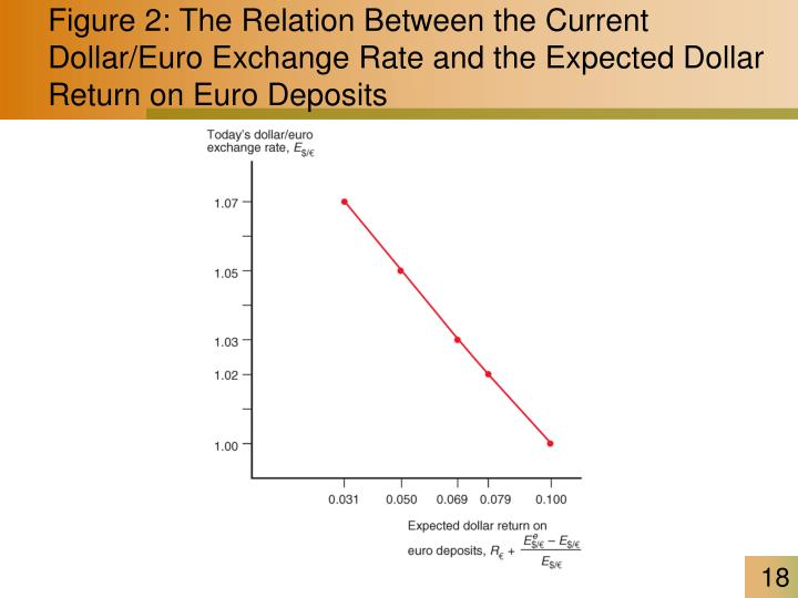 Figure 2: The Relation Between the Current Dollar/Euro Exchange Rate and the Expected Dollar Return on Euro Deposits