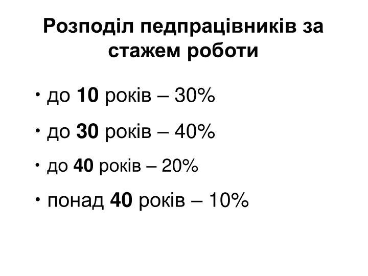 Розподіл педпрацівників за стажем роботи