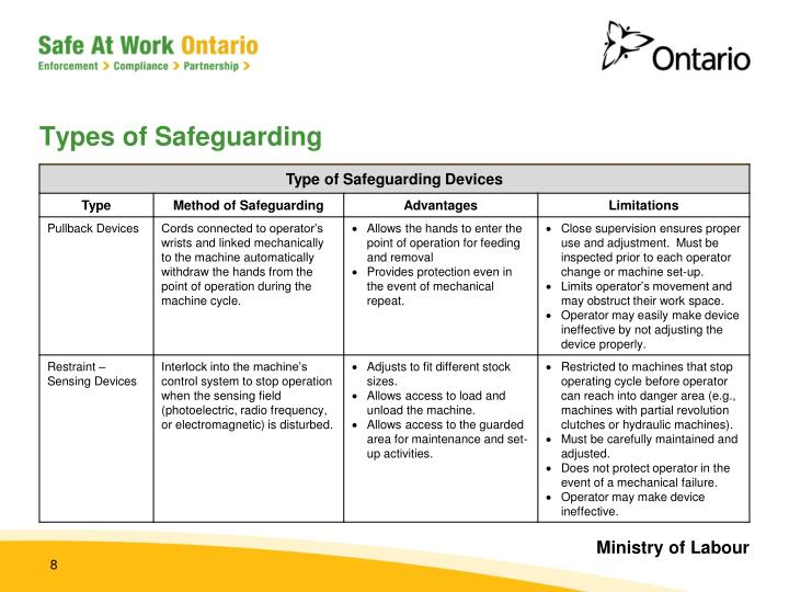 Types of Safeguarding