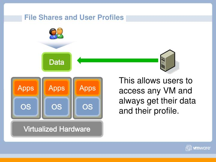 File Shares and User Profiles
