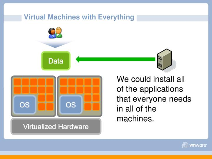 Virtual Machines with Everything