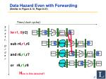 data hazard even with forwarding similar to figure a 10 page a 21