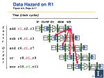 data hazard on r1 figure a 6 page a 17