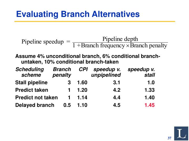 Evaluating Branch Alternatives