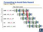 forwarding to avoid data hazard figure a 7 page a 19