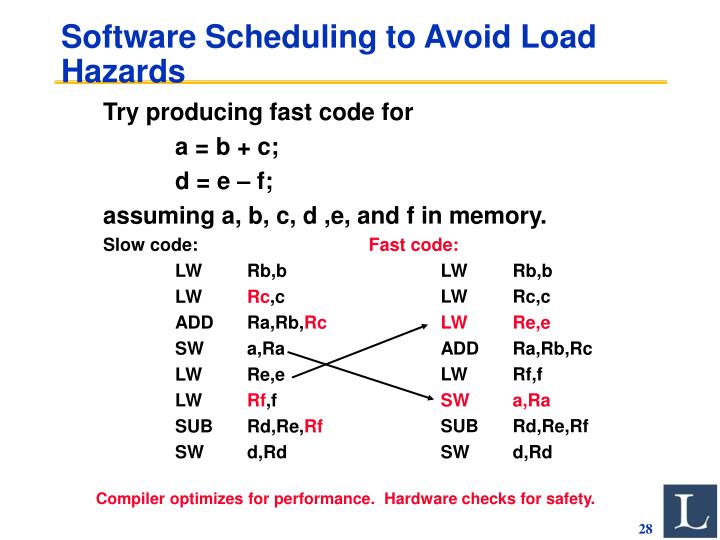 Software Scheduling to Avoid Load Hazards