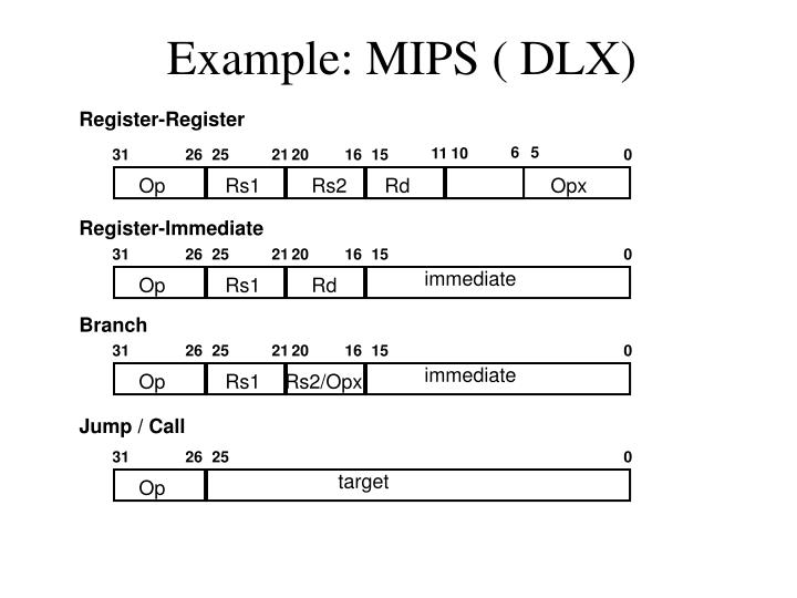 Example: MIPS ( DLX)
