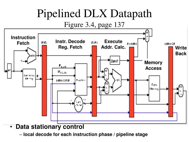 Pipelined DLX Datapath