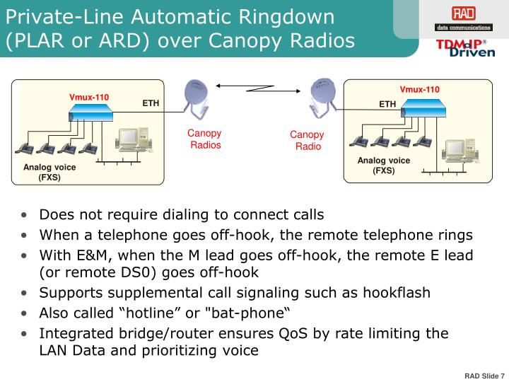 Private-Line Automatic Ringdown (PLAR or ARD) over Canopy Radios
