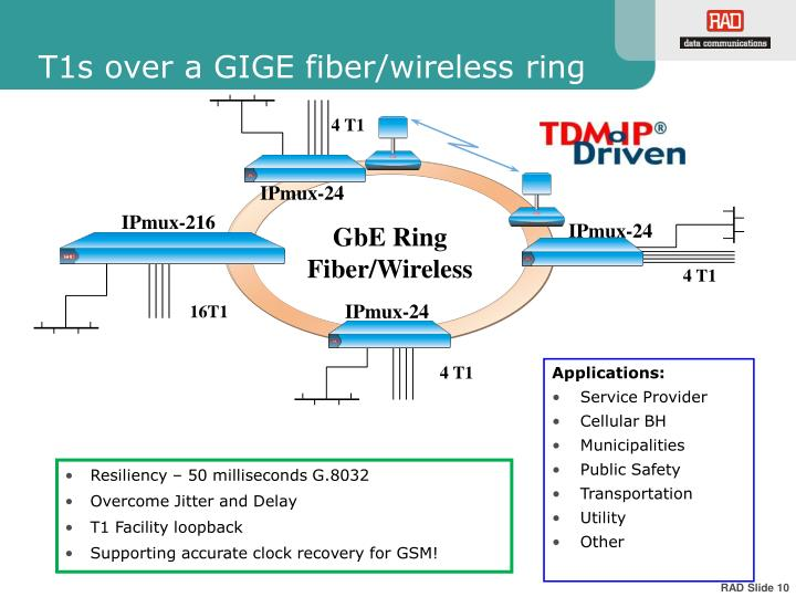 T1s over a GIGE fiber/wireless ring