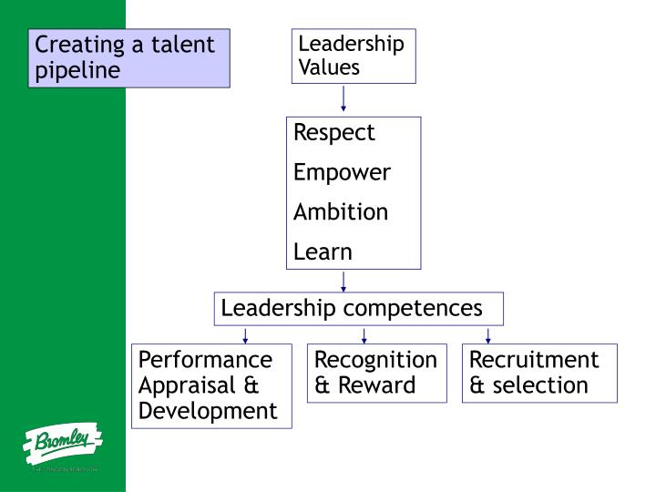 Creating a talent pipeline