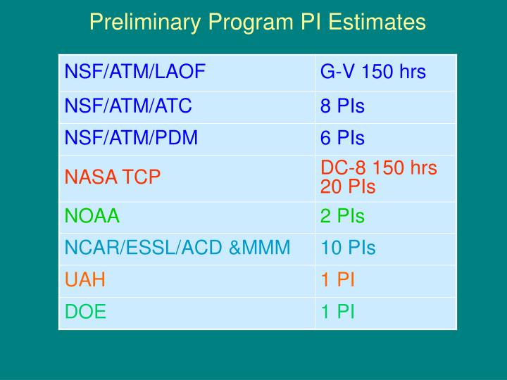 Preliminary Program PI Estimates