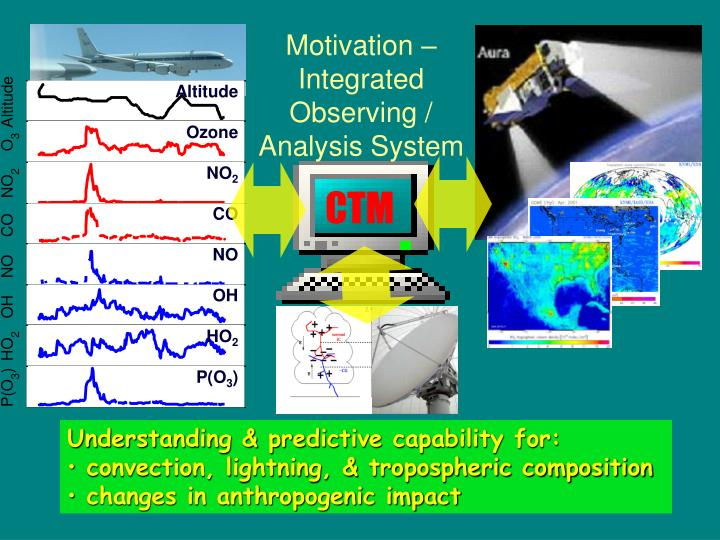 Motivation – Integrated Observing / Analysis System