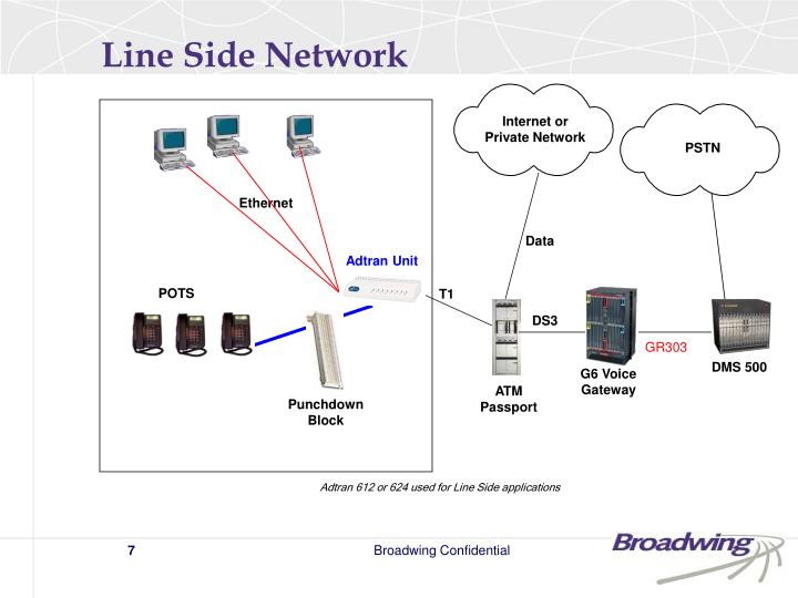 Line Side Network