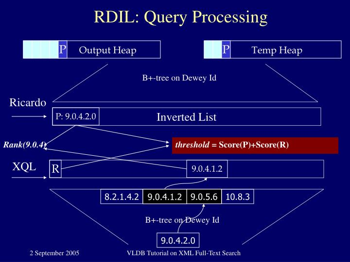 RDIL: Query Processing