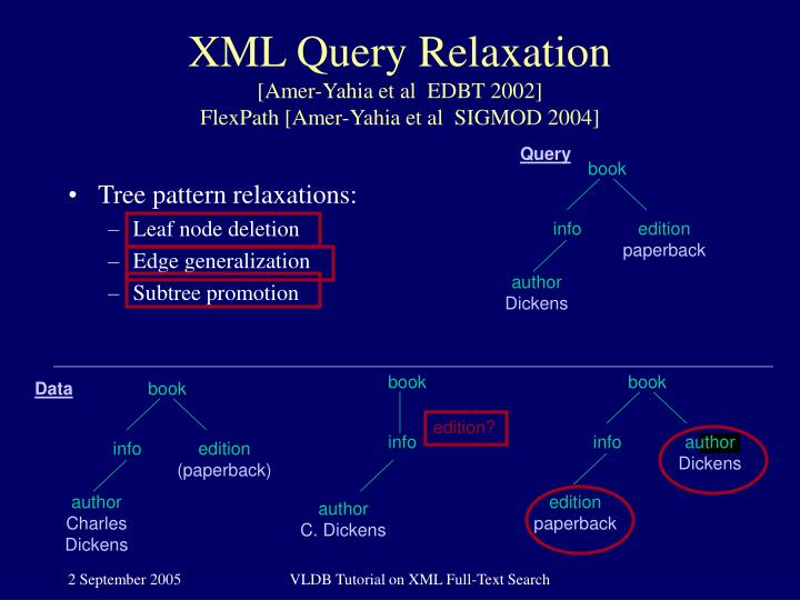XML Query Relaxation