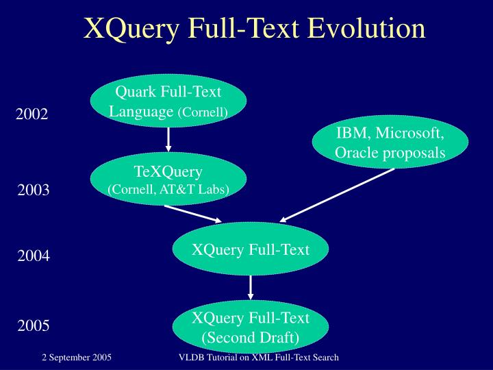 XQuery Full-Text Evolution