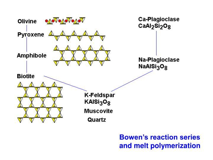 Bowen's reaction series and melt polymerization