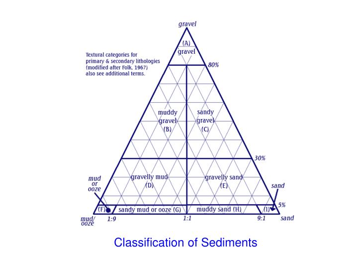 Classification of Sediments