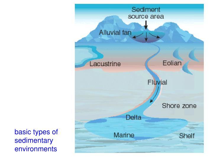 basic types of sedimentary environments
