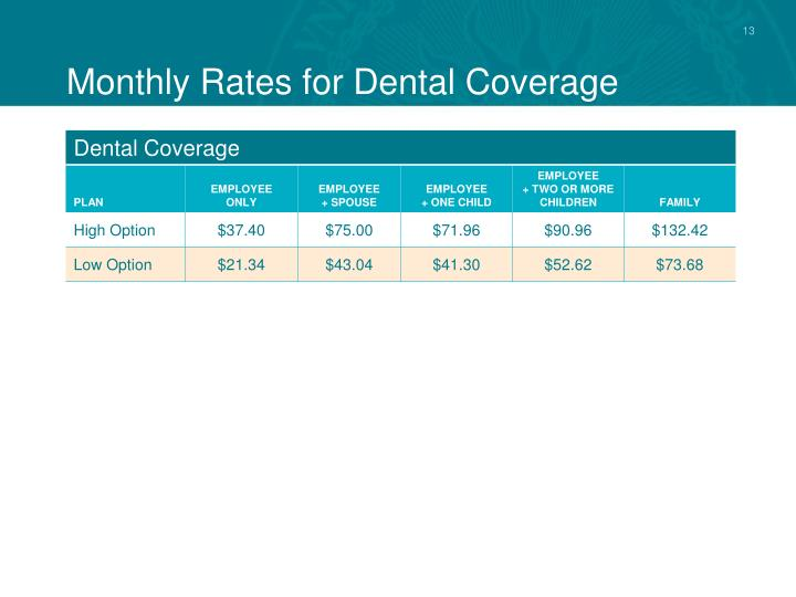 Monthly Rates for Dental Coverage
