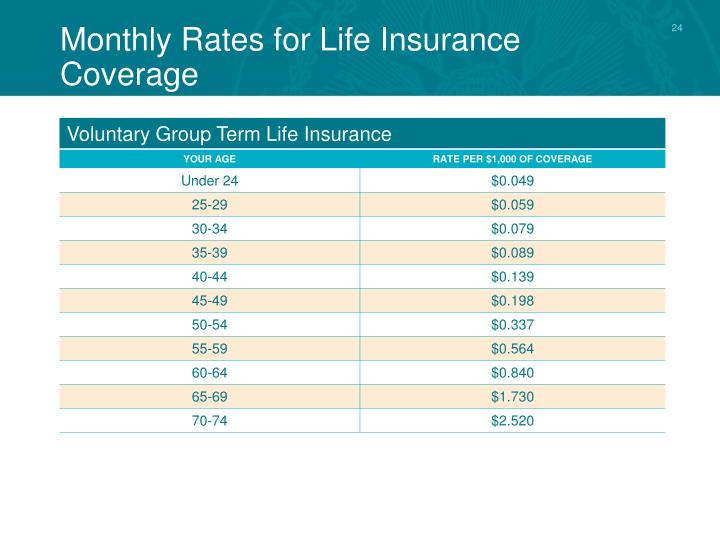 Monthly Rates for Life Insurance Coverage