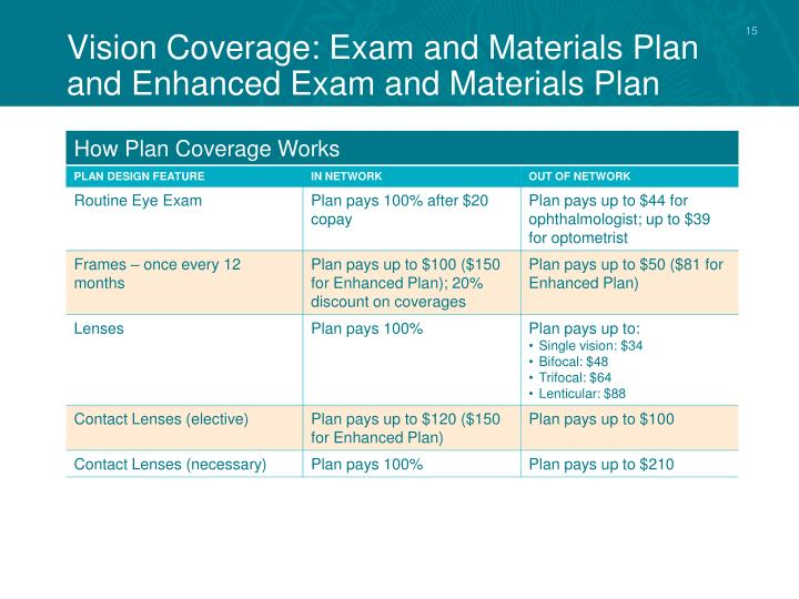 Vision Coverage: Exam and Materials Plan and Enhanced Exam and Materials Plan