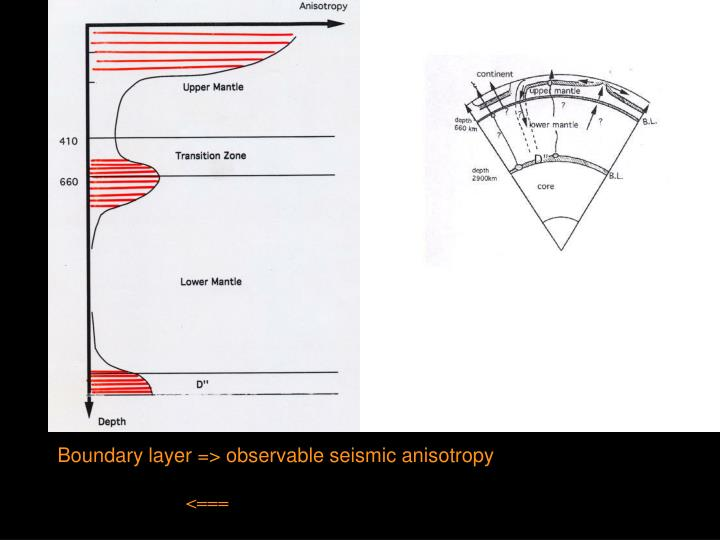 Boundary layer => observable seismic anisotropy